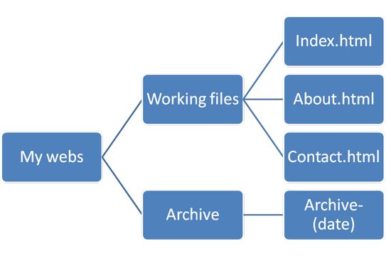 directory structure for website files