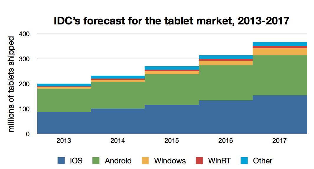 idc-forcast-tablet-market-2013-17-guardian