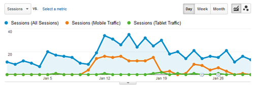 mobile analytics data