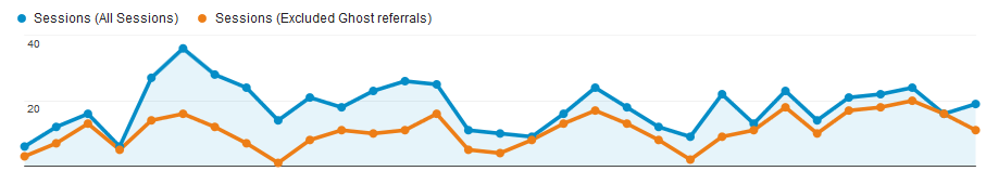 ghost referral spam in google analytics example plot 1