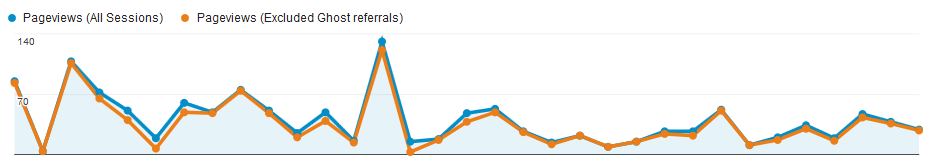 ghost referral spam in google analytics example plot 2