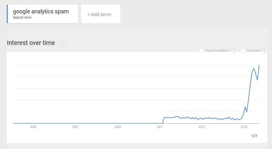 google analytics spam trend 2015