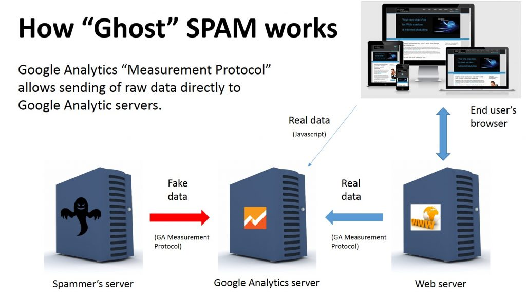 how ghost referral spam works