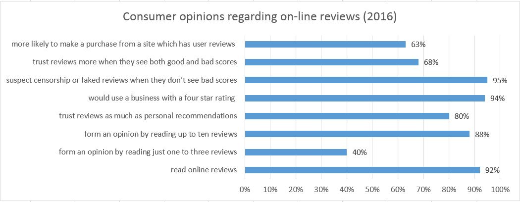 on-line review statistics data 2016