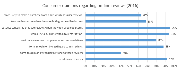 on-line review statistics 2016
